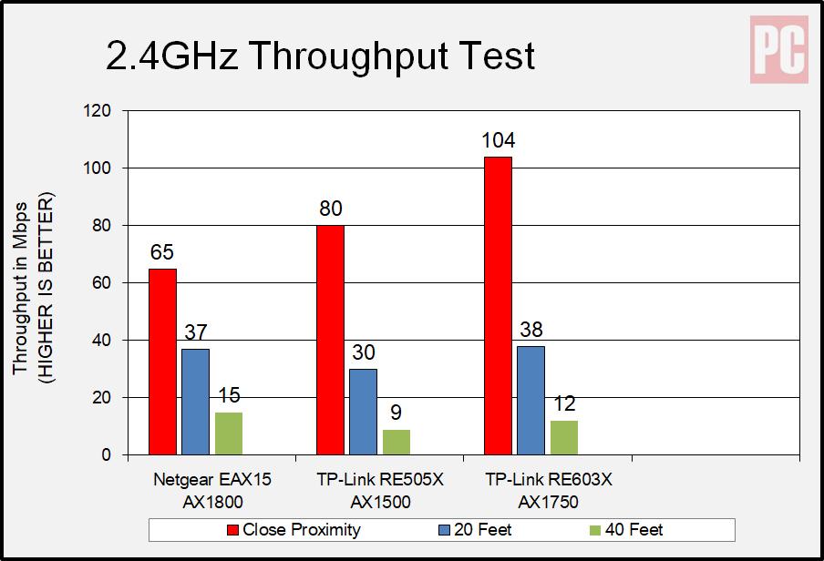 Netgear AX1800 Wi-Fi 6 Mesh Extender (EAX15) Schema a 2,4 GHz