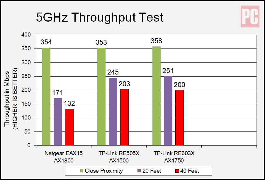 Netgear AX1800 Wi-Fi 6 Mesh Extender (EAX15) 5 GHz