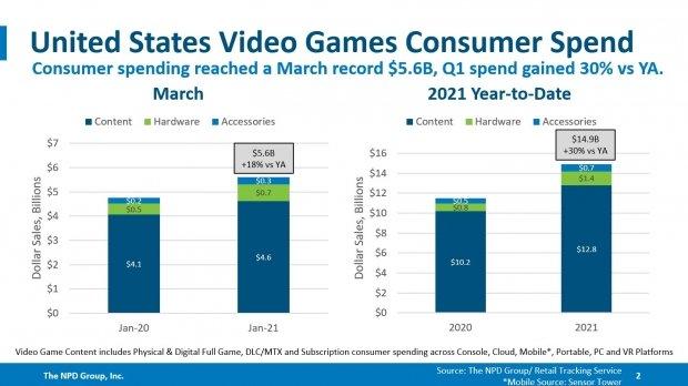 Il mercato dei giochi americano ha raggiunto il livello più alto in 13 anni 15 |  TweakTown.com