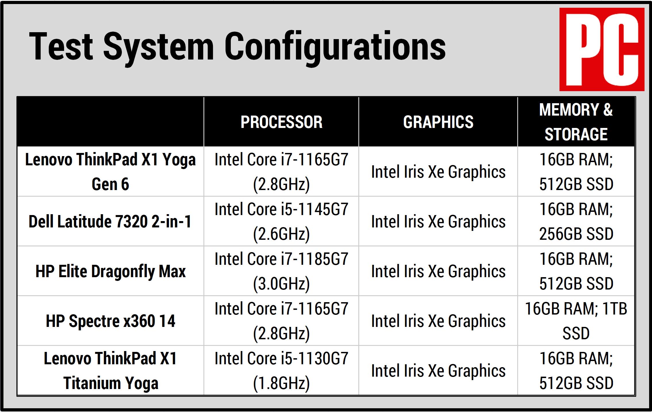 Tabella delle specifiche di configurazione di Lenovo ThinkPad X1 Yoga Gen 6 (2021)