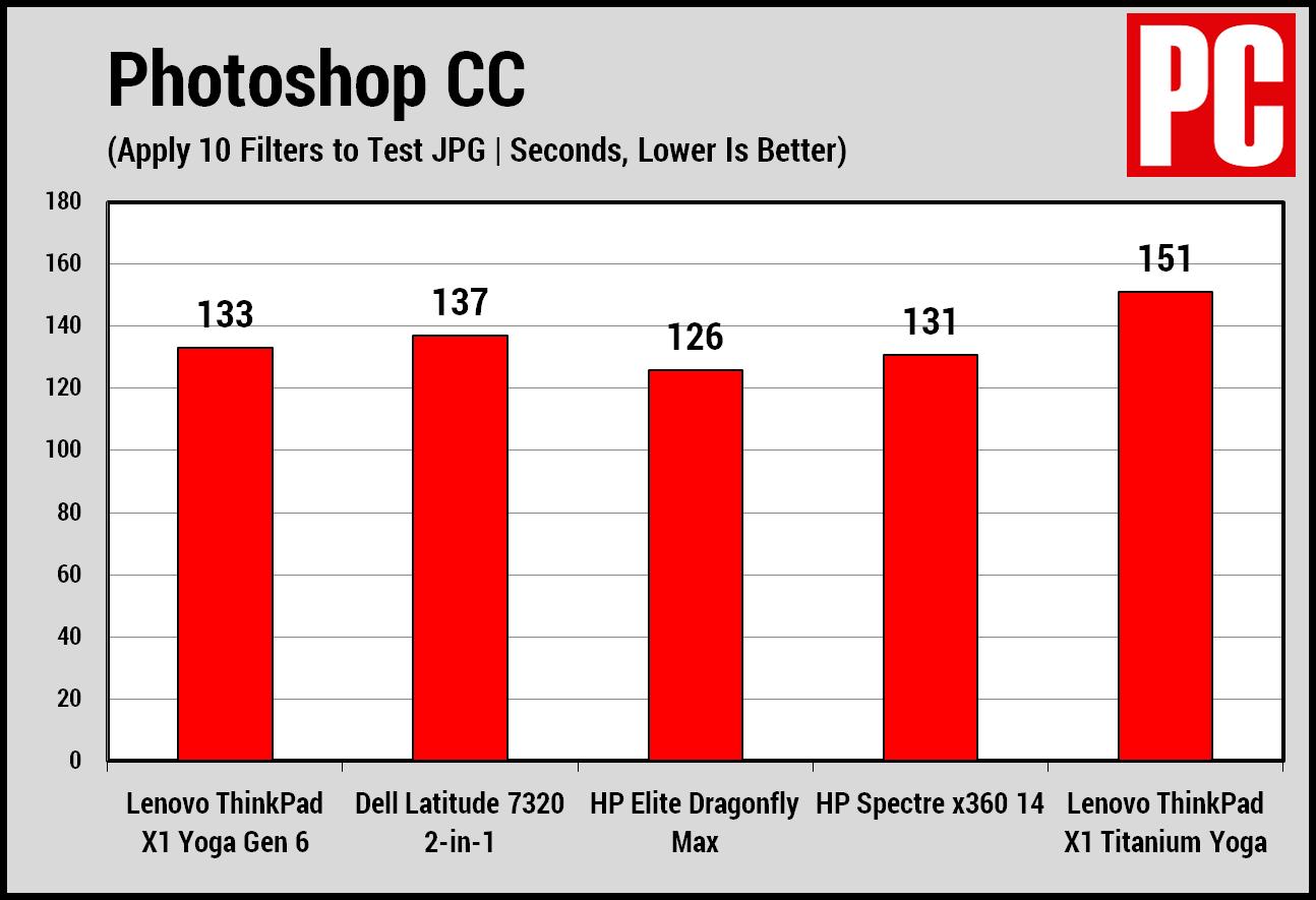 Lenovo ThinkPad X1 Yoga Gen 6 (2021) Grafico Photoshop