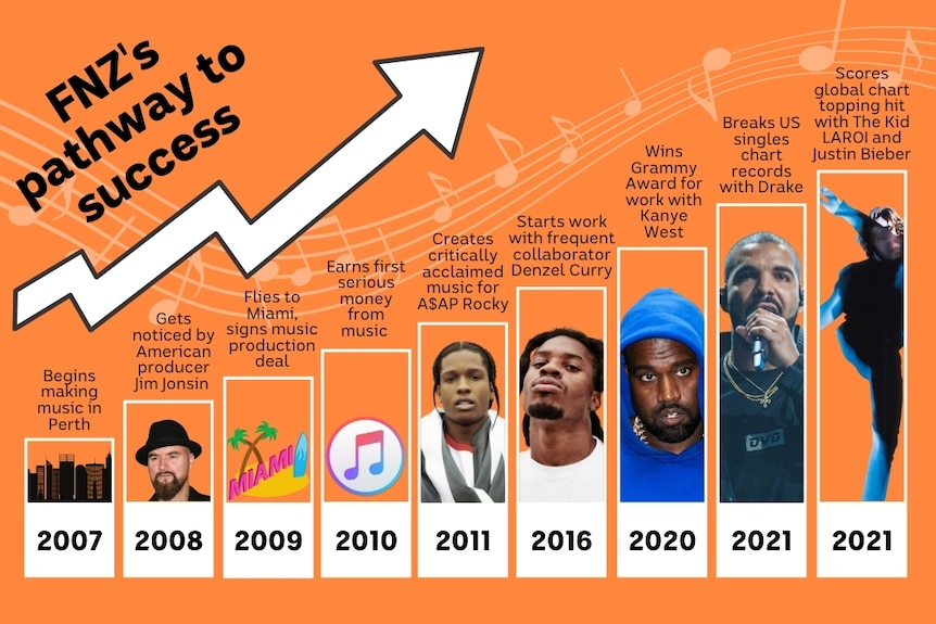 Grafico che mostra il percorso passo dopo passo dei musicisti verso il successo