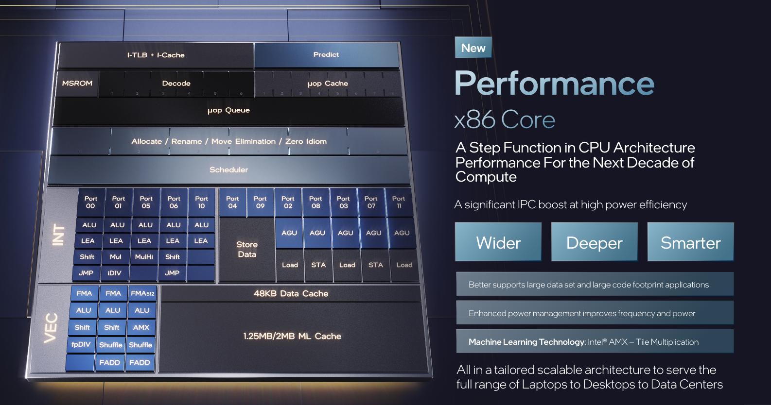 Chip Intel sui core ad alte prestazioni