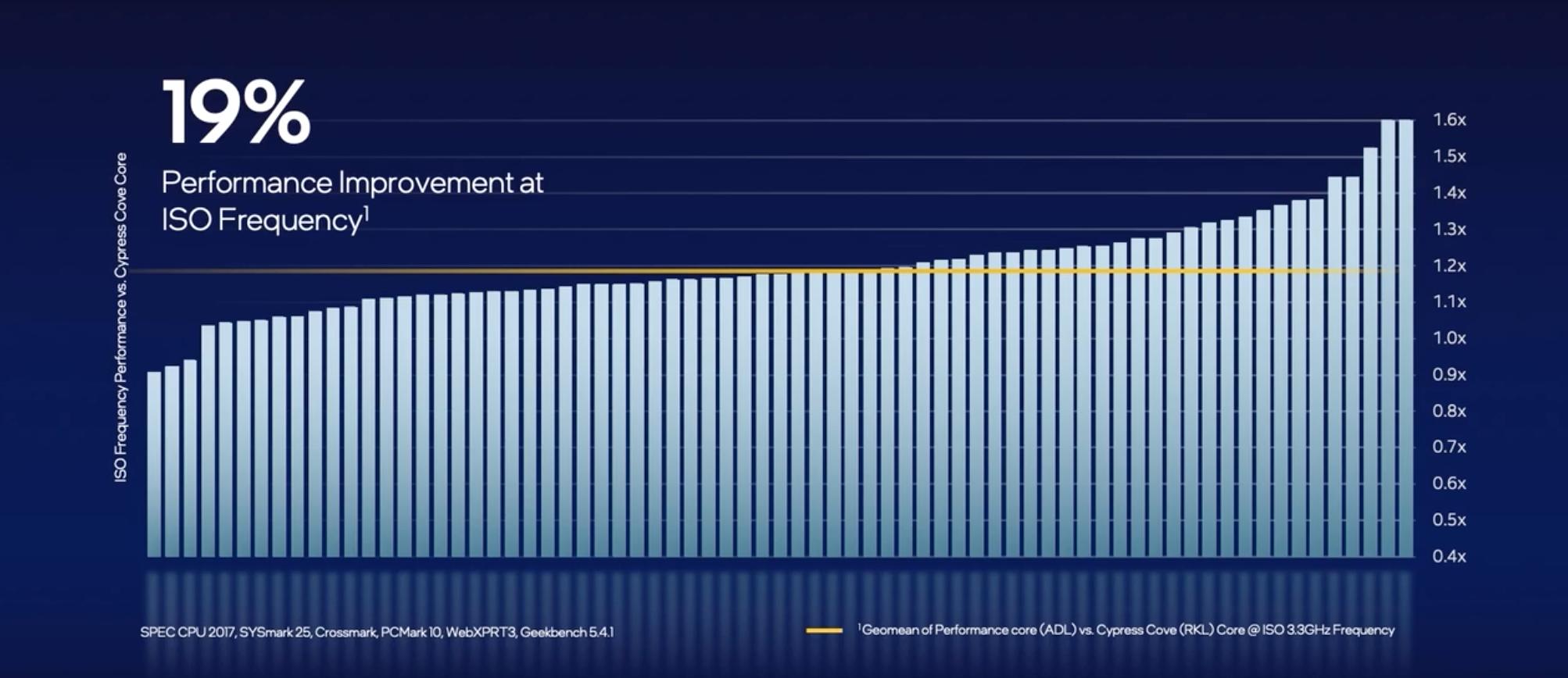 Il chip Intel mostra un miglioramento delle prestazioni del 19%.